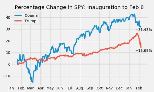 Obama Market vs. Trump Market