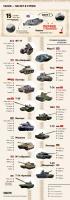 Как танки изменились за 100 лет