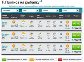 клев краматорск прогноз