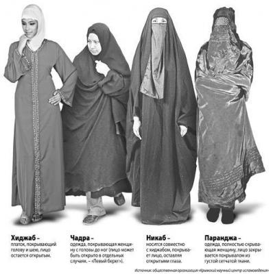 Традиционная одежда мусульманок