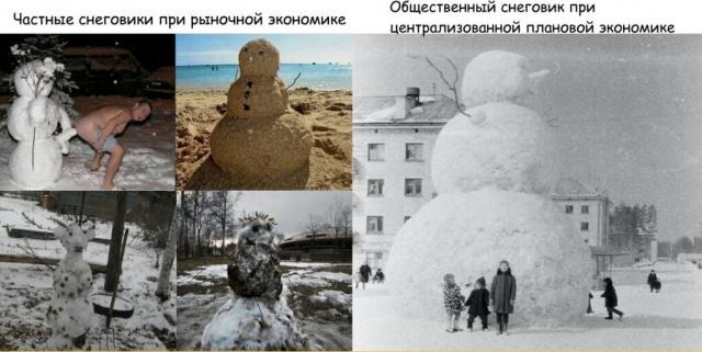 Сравнительный анализ снеговиков