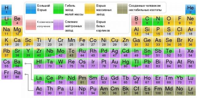Таблица происхождения атомов элементов