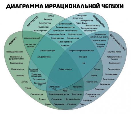 Диаграмма ирациональной чепухи