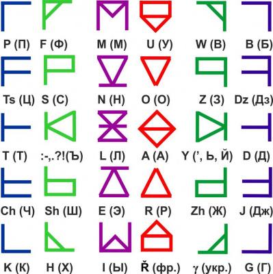 Интуитивно понятный унифицированный плоский линейный алфавит Симметрица