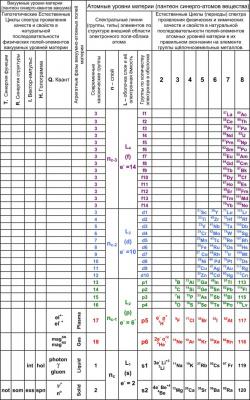 Матрица автоматизмов материи (МАМ), табличная вертикальная форма
