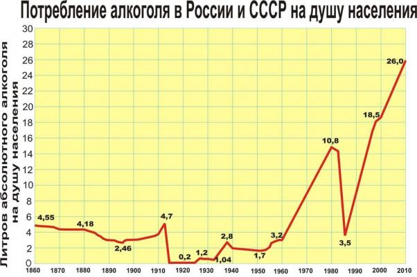 Потребление алкояда на душу населения