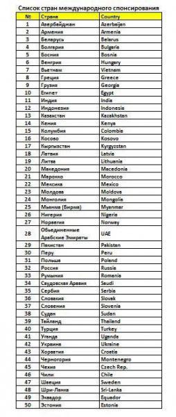 Список стран международного спонсирования