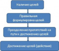 Путь МЛМ-Лидера через цели.