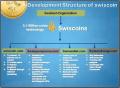 SwisCoin (СвисКоин). Инвестиции в Swis Coin (Свис Коин). Партнёрская программа. Крипто валюта с открытым исходным кодом, майнинг SwisCoin алгоритм scrypt