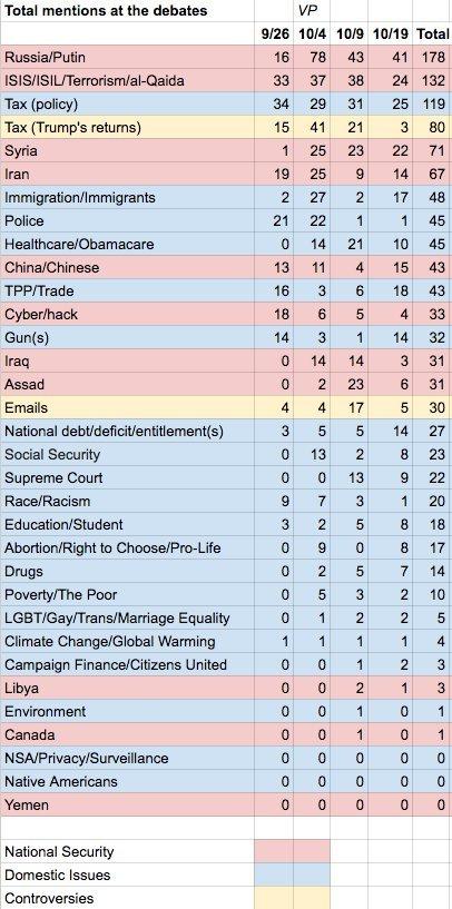 WikiLeaks: больше всего в ходе президентских дебатов в США упоминали Россию и Путина