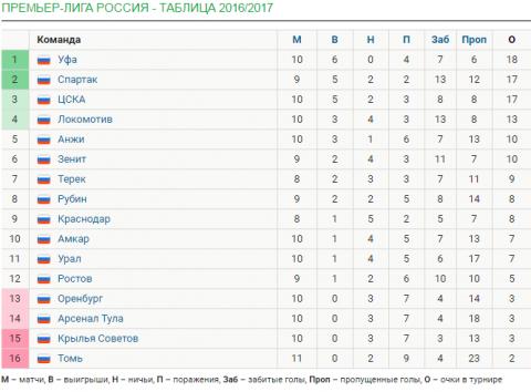 7 чудес российского футбольн…