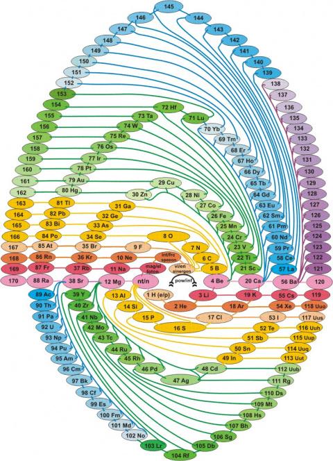 Естественная система предъэлементов до атомного уровня материи и элементов атомного уровня материи в форме спирали солитона, отображающей автовзамные свойства предъэлементов и элементов.элементов