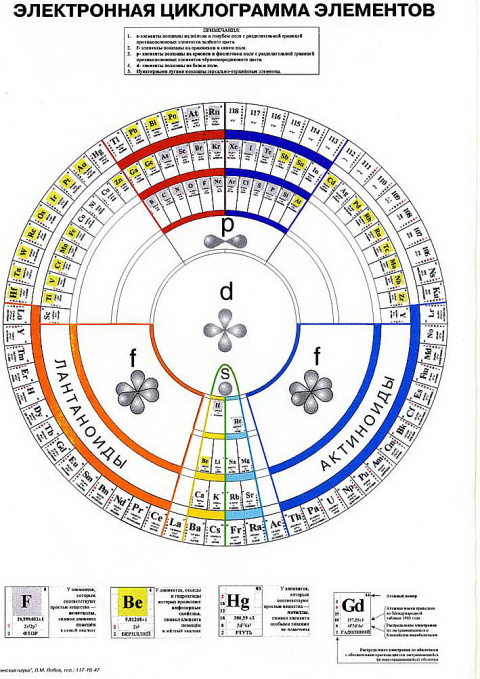 10,5 млрд. лет - круг жизни Земли.