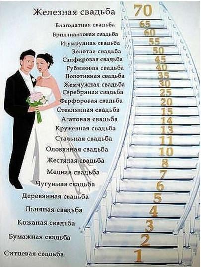 Свадебные годовщины. Названия и описание