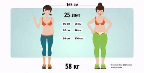 10 способов сжигать жир быстрее