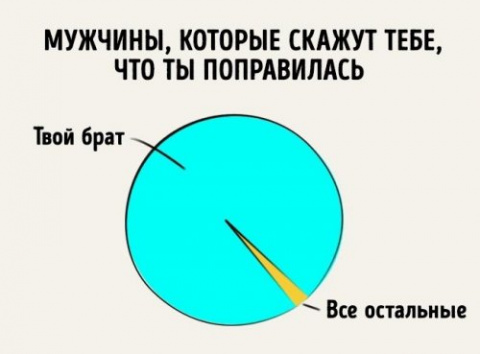 Забавная инфографика про отн…