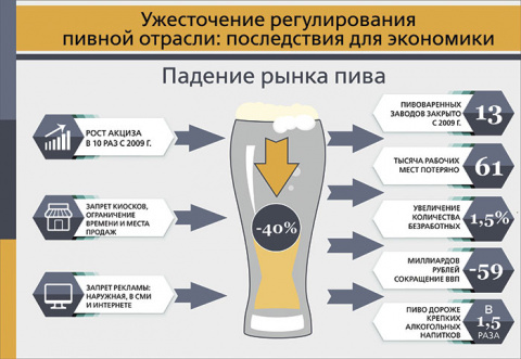 Не вините пиво, не в нём беда!