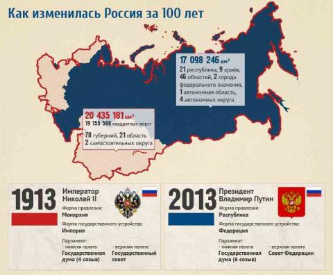 Сравнение России в 1913 и 20…