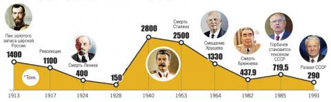 Коротко: Золотой запас России