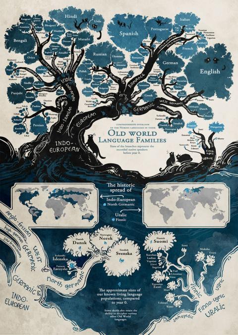 Дерево языков: схема, составленная лингвистами, изменит ваш взгляд на человечество