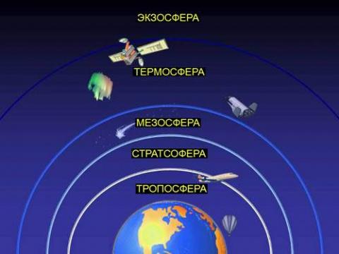 Слои Земли, Неба подразделяются по сферам
