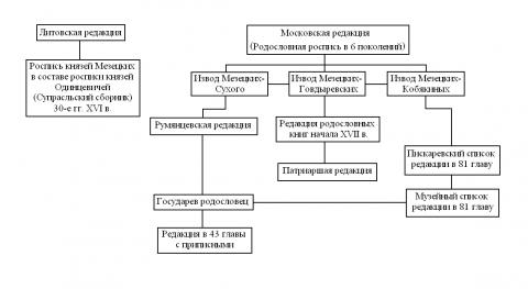 Родословные росписи князей М…