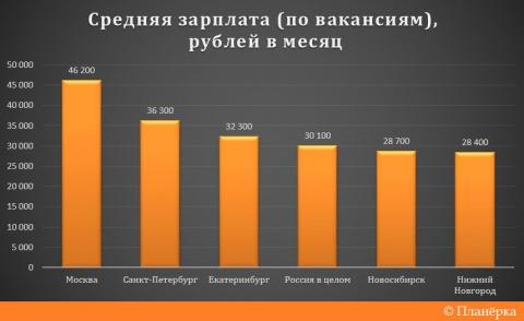 Россию по зарплатам обогнал …