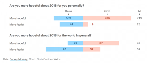 Democrats More Fearful of the Year Ahead