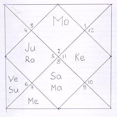 Краткая биография Шри Ваасудевы Кришны, подтвержденная космограммой.