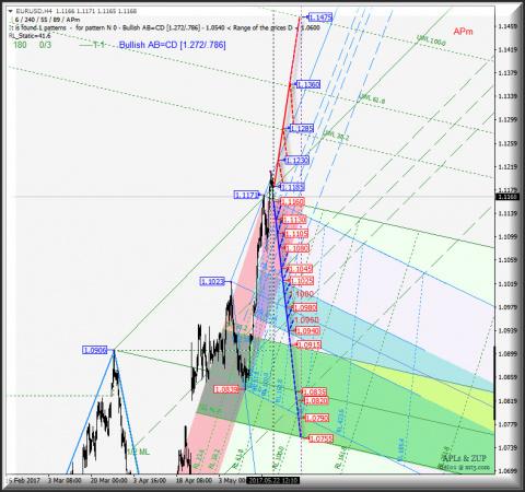 EUR/USD h4. Перспективы разв…