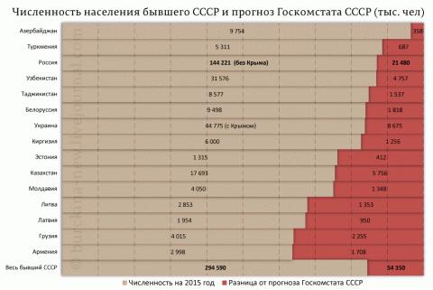 Развал СССР. Сумма потерь по Менделееву