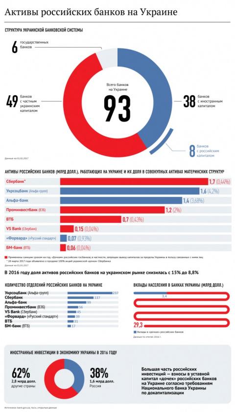 Активы российских банков на Украине