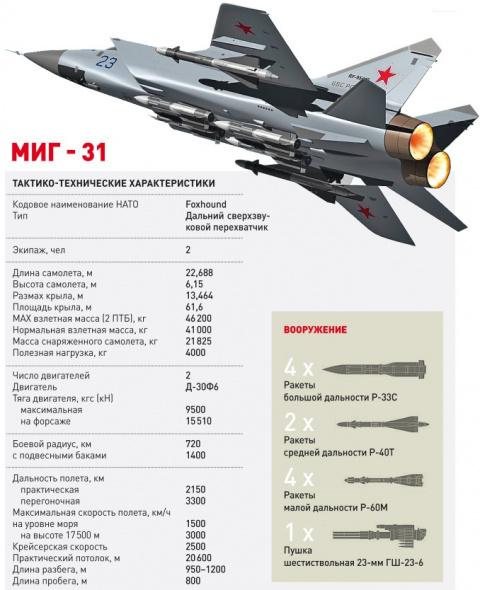 МиГ- 31