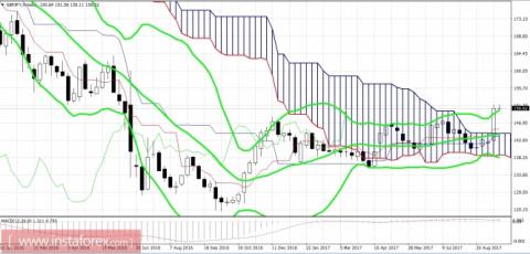 Кросс-пара GBP/JPY: Банк Японии не сломит северный тренд