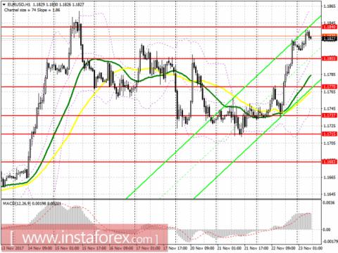 Торговый план на европейскую сессию 23 ноября EUR/USD и GBP/USD