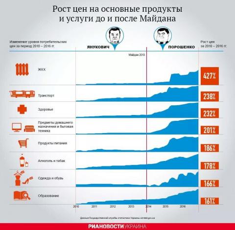 Дела на Украине иду в гору!