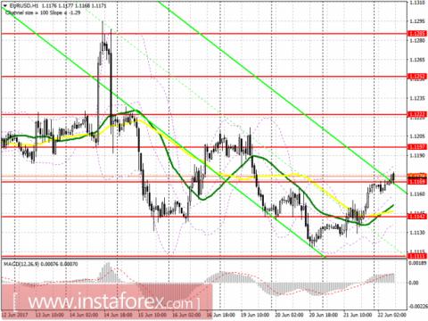 Торговый план на европейскую сессию 22 июня EUR/USD и GBP/USD