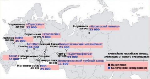Моногорода России требуют внимания