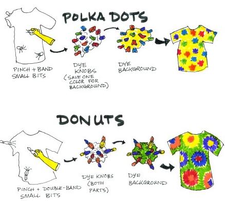 Как покрасить футболку самостоятельно - схемы окрашивания для разных расцветок