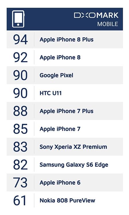 iPhone 8 Plus назван обладателем лучшей камеры среди смартфонов