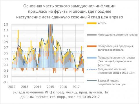 Отсутствие лета положительно сказалось не только на ВВП, но и на инфляции