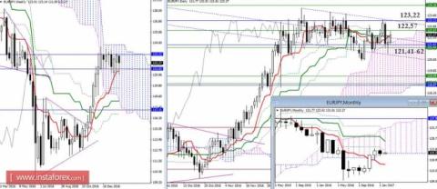 EUR/JPY 01.02.17. Индикатор …