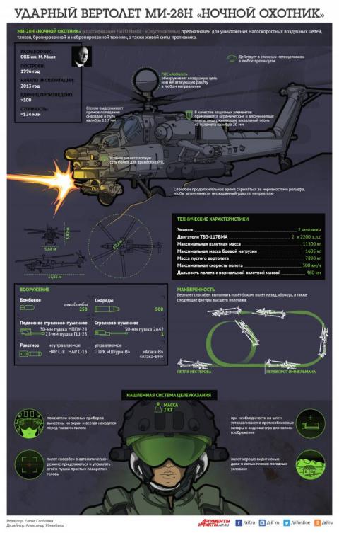Ударный вертолет Ми-28Н «Ноч…