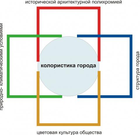 Колористика города Калининграда. Природно-климатические условия.