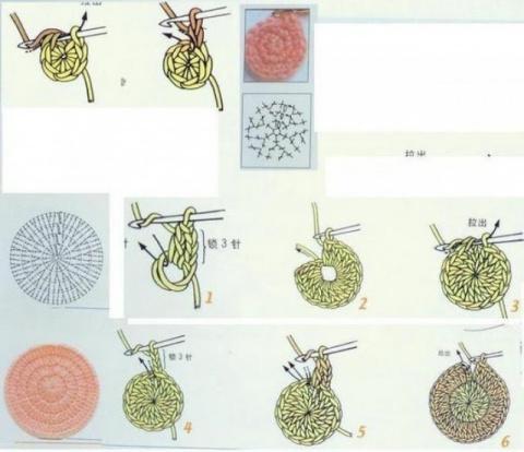 Основные виды столбиков при …