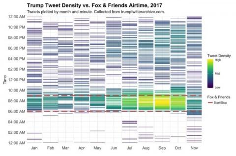 Trump's Tweets Spike During 'Fox & Friends'