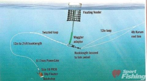 119. Вопрос в отношении плавающей кормушки, при ловле фидером.