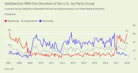 Majority of Republicans Satisfied with Direction of Country