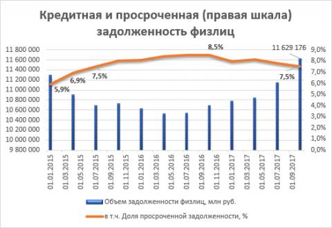 Эксперты ОНФ: Объем общей кредитной задолженности россиян достиг исторического максимума