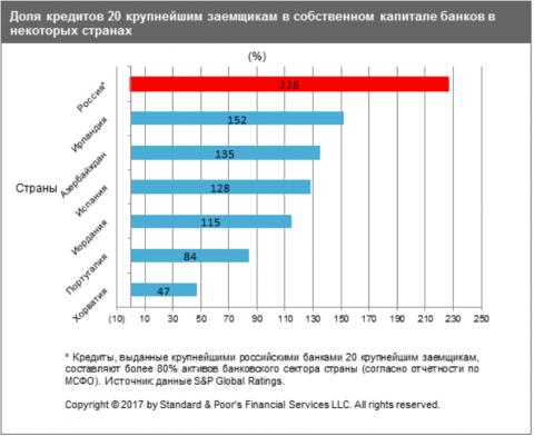 S&P: экономика России замкну…